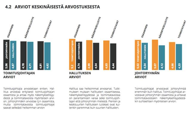 Toimitus-johtoryhmä-hallitus-arvoketjun keskinäinen arvostus